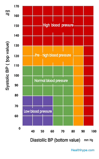 Blood pressure chart by age pdf file