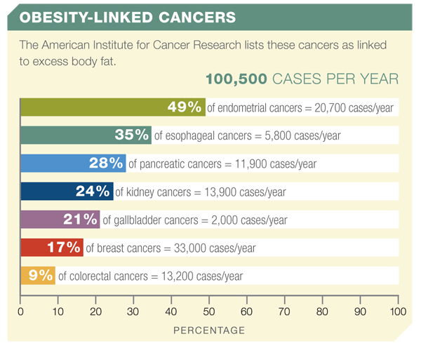 obesity and cancer linked to There are 13 cancers linked to obesity, including stomach, colon, and liver now, a report finds 40% of all cancer diagnoses are obesity-related.